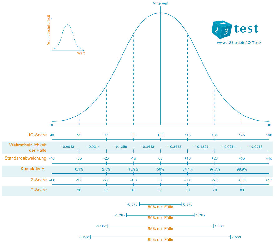 IQ score and normal distribution