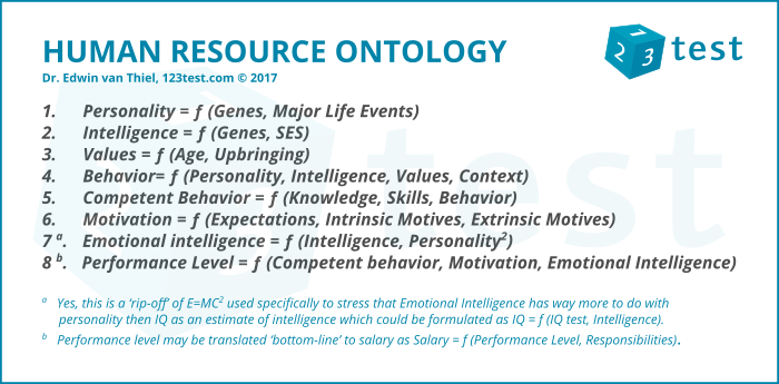 Human resource ontology